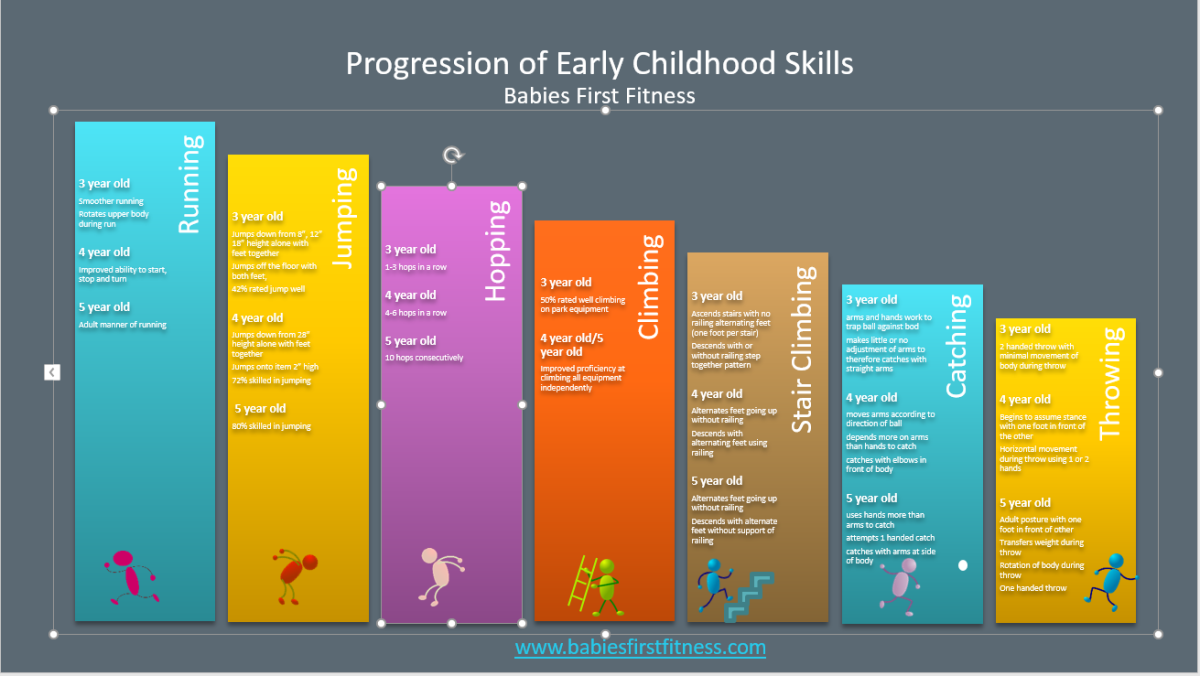 Printable chart the progression of gross motor skills in for Motor skills development in early childhood